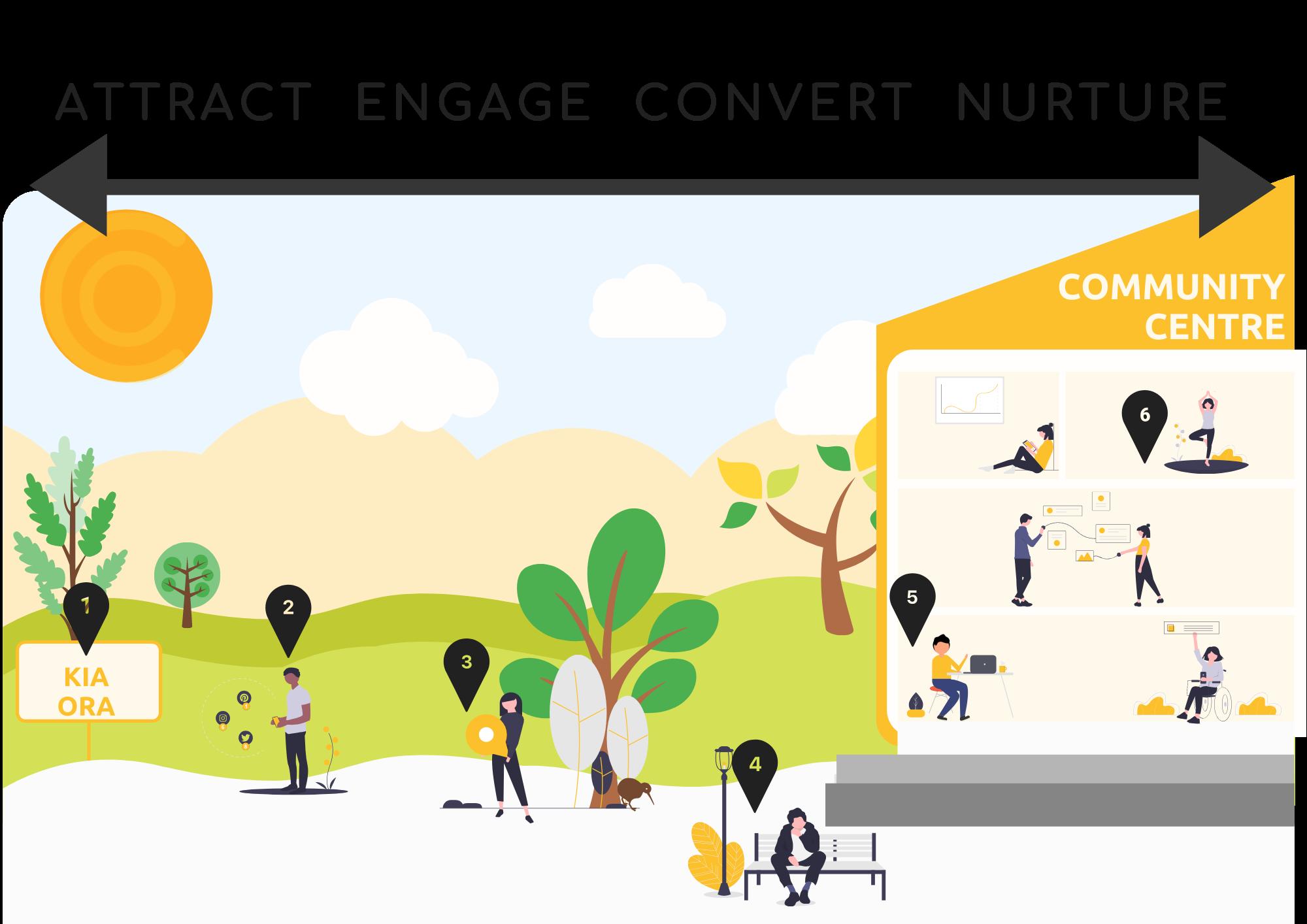 Attract -engage-convert-nurture